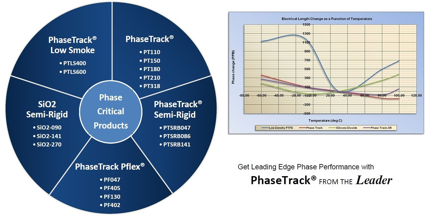 PHASE CRITICAL ASSEMBLIES- PHASE-TRACK CABLE ASSEMBLIES