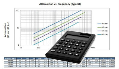 COAXIAL CABLE - ATTENUATION & POWER HANDLING CALCULATOR